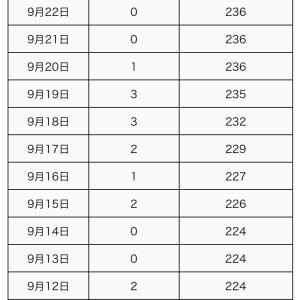 町田市内の新型コロナウイルス感染陽性者は、9月24日1人(合計242人)】