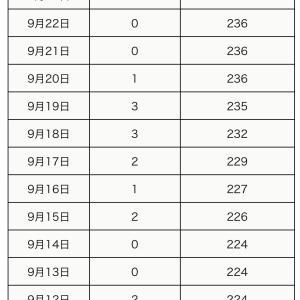 町田市内の新型コロナウイルス感染陽性者は、9月25日6人(合計248人)】