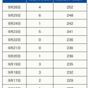 町田市内の新型コロナウイルス感染陽性者は、9月26日4人(合計252人)】