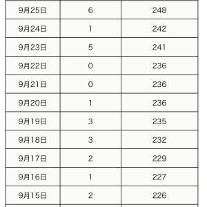 町田市内の新型コロナウイルス感染陽性者は、9月27日0人(合計252人)】