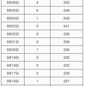 町田市内の新型コロナウイルス感染陽性者は、9月28日0人(合計252人)】