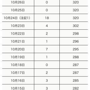 町田市内の新型コロナウイルス感染陽性者は、10月28日5人(合計327人)】
