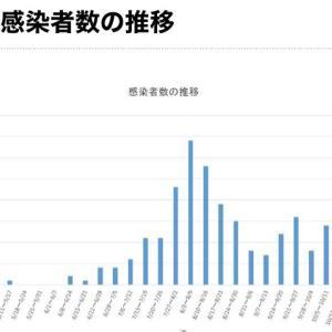 【町田市】本日11月21日の新規感染者数8人、累計の感染者数は406人です。