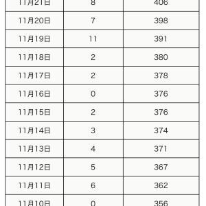 【町田市】本日11月22日の新規感染者数0人、累計の感染者数は406人です。
