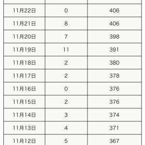 【町田市】本日11月23日の新規感染者数3人、累計の感染者数は409人です。