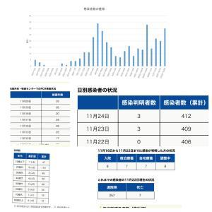 【町田市】本日11月24日の新規感染者数3人、累計の感染者数は412人です。