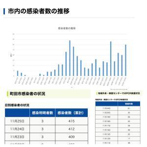 【町田市】本日11月25日の新規感染者数3人、累計の感染者数は415人です。