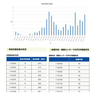 【町田市】本日11月26日の新規感染者数10人、累計の感染者数は425人です。