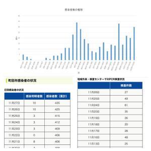【町田市】本日11月27日の新規感染者数10人、累計の感染者数は435人です。
