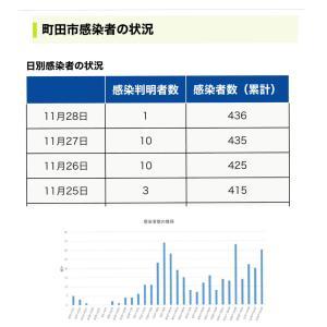 【町田市】本日11月28日の新規感染者数1人、累計の感染者数は436人です。