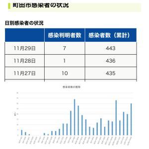 【町田市】本日11月29日の新規感染者数7人、累計の感染者数は443人です。