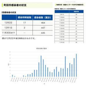 【町田市】12月2日の新規感染者数17人、累計の感染者数は464人です。