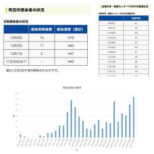 【町田市】12月3日の新規感染者数15人、累計の感染者数は479人です。