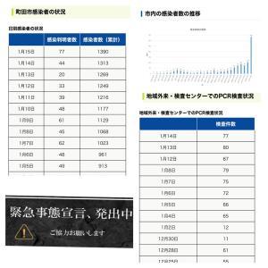 【町田市】1月15日の新規感染者数77人、累計の感染者数は1390人(※過去最多)
