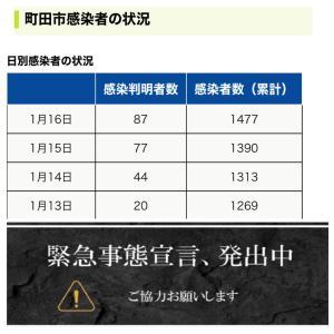 【町田市】1月16日の新規感染者数87人、累計の感染者数は1477人(※過去最多)