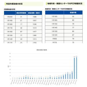 【町田市】1月20日の新規感染者数31人、累計の感染者数は1588人