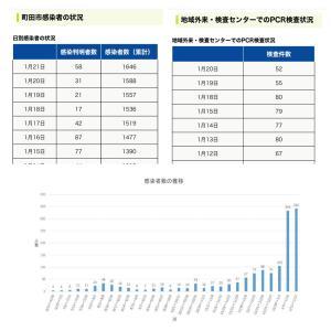 【町田市】1月21日の新規感染者数58人、累計の感染者数は1646人