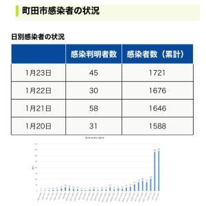 【町田市】1月23日新規感染者数45人、累計の感染者数は1721人