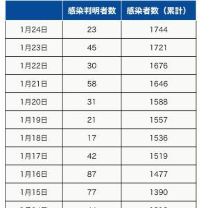 【町田市】1月24日新規感染者数23人、累計の感染者数は1744人