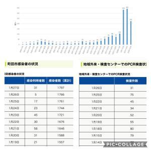 【町田市】 1月27日の新規感染者数31人、累計の感染者数は1797人