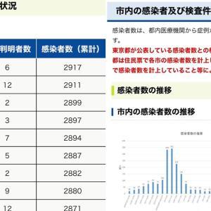 【町田市】6月12日(水)新規感染者数 6人。累計感染者数2917人。