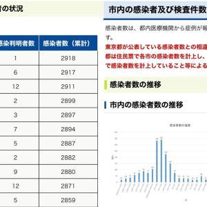 【町田市】6月13日(日)新規感染者数 1人。累計感染者数2918人。