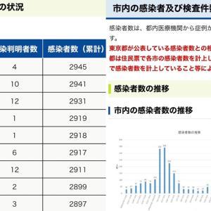 【町田市】6月17日(木)新規感染者数 4人。累計感染者数2945人。