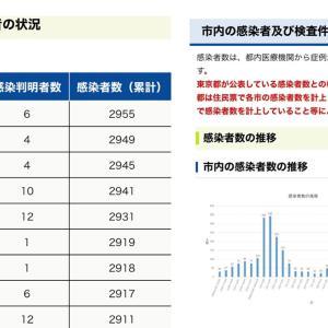 【町田市】6月19日(土)新規感染者数 6人。累計感染者数2955人。