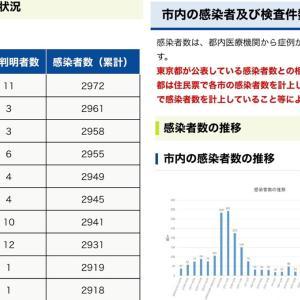 【町田市】6月22日(火)新規感染者数 11人。累計感染者数2972人。
