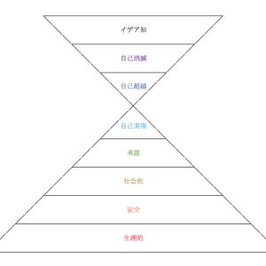 マズローの欲求5段階説 8段階目