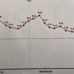 月1の糖尿病受診