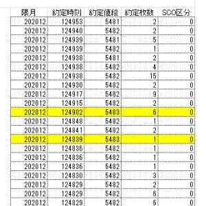 東京金上場来高値とTickデータ