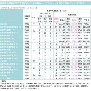 日芸付属推薦 10/11発表の今回のセレクション結果データ