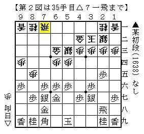 角落ち上手戦記 下手矢倉定跡~その2~