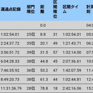 【みやぎ湯めぐりウルトラマラソン完走率】