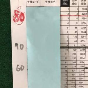 県模試一次処理 全県1位、2位、6位は当塾から!偏差値80台2名も!