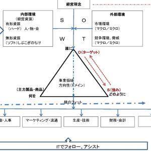 戦略体系図の使い道は多彩