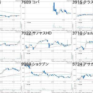 本日の急騰・急落株