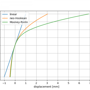 sfepy HEXA1要素 1軸引張・圧縮解析
