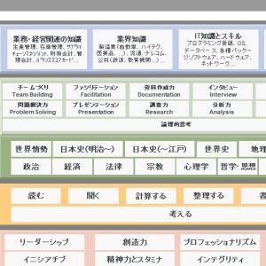 教育のフレームワーク