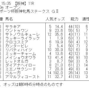 阪神牝馬ステークス GⅡ