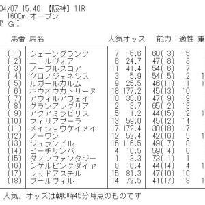 桜花賞 GⅠ