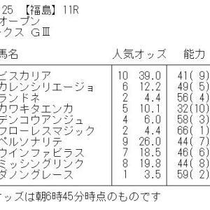 福島牝馬ステークス GⅢ