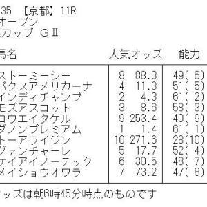 マイラーズカップ GⅡ