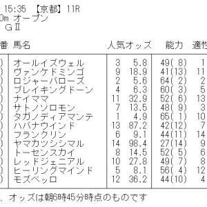 京都新聞杯 GⅡ