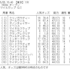 NHKマイルカップ GⅠ