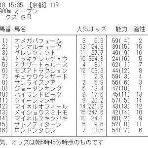 平安ステークス GⅢ