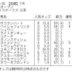 函館スプリントステークス GⅢ