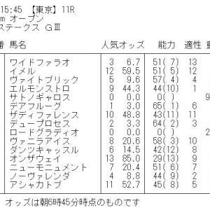 ユニコーンステークス GⅢ