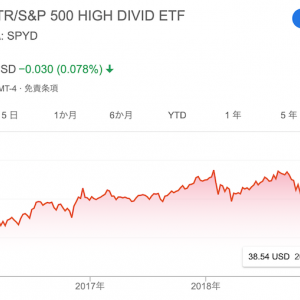SPDRポートフォリオS&P 500高配当株式ETFの積立投資、年4回分配金をもらう【2019年3月更新】